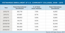 Vietnamese Enrollment at U.S. Community Colleges 2008 - 2013